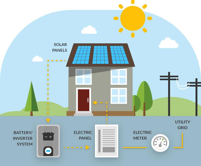 50 Best Solar Companies Letsgosolar Com