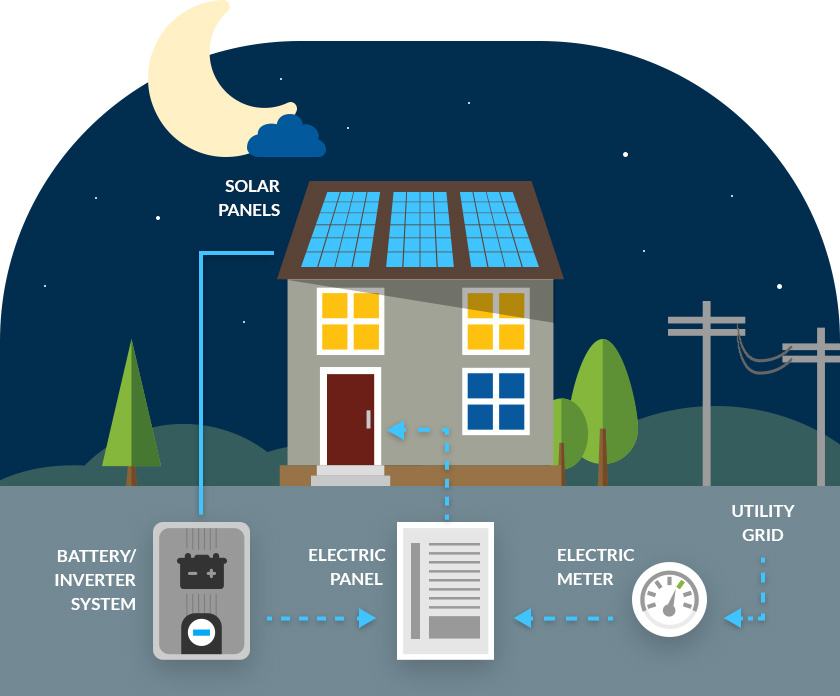 50 best solar companies for How to use solar energy in your home