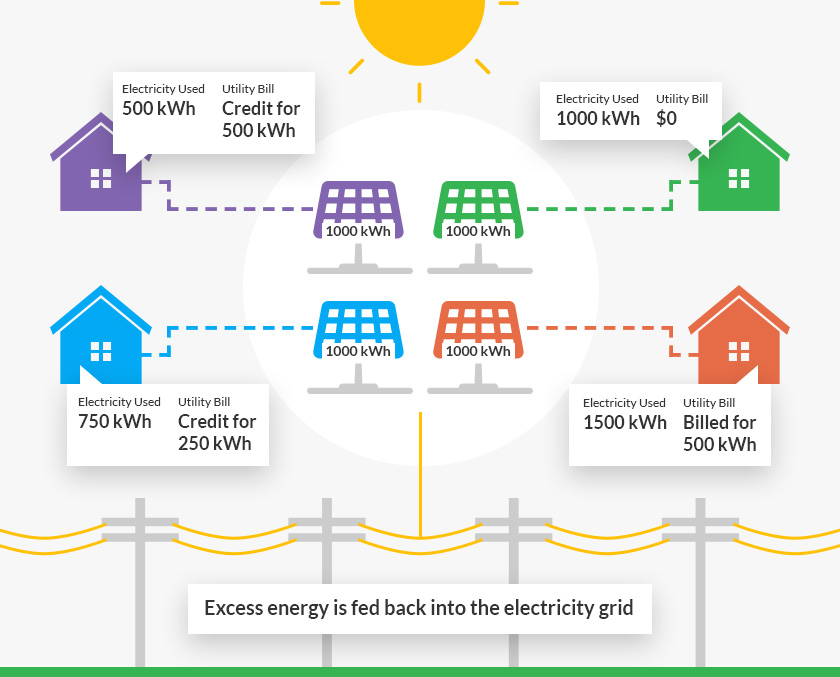 Guide To Community Solar Letsgosolar Com