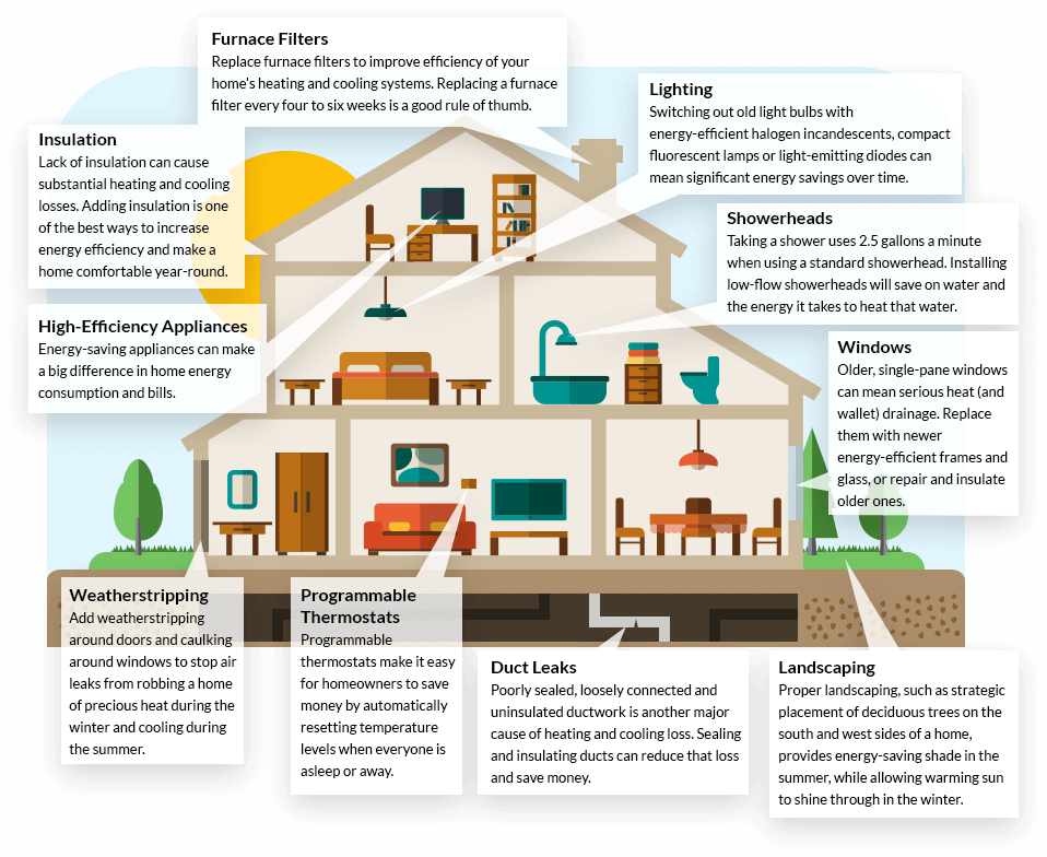 Guide To Home Energy Efficiency Letsgosolar Com