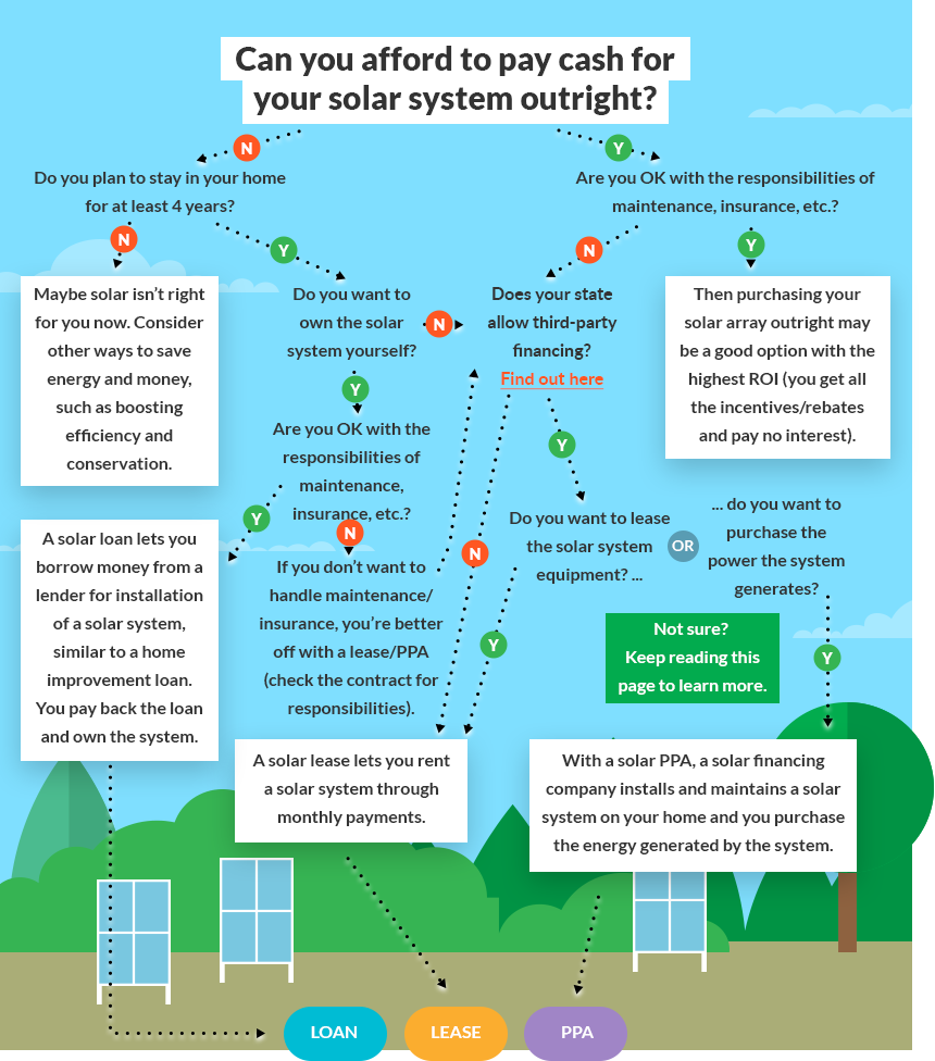 Homeowners Guide To Solar Financing Letsgosolar Com