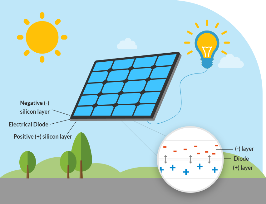 How does solar energy work how solar power works solarcity for Solar energy information for students