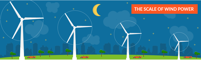 solar power vs wind power in I'm an associate editor at mit technology review evidence points to the need for a broader range of clean power beyond just wind and solar.