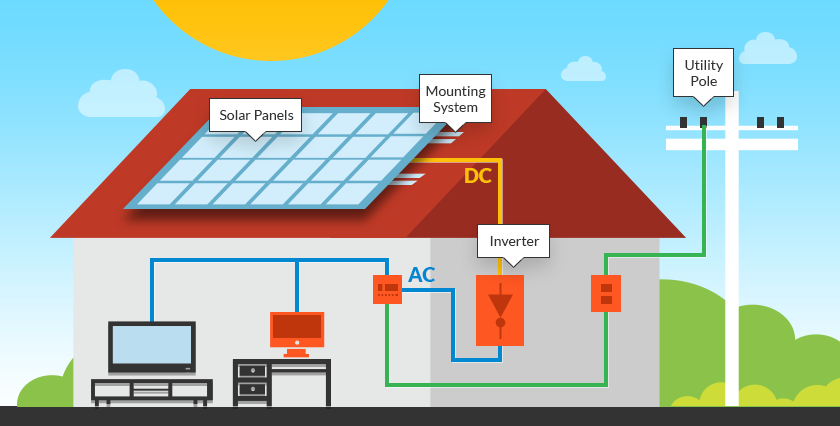 Home Solar Power Systems | LetsGoSolar.com