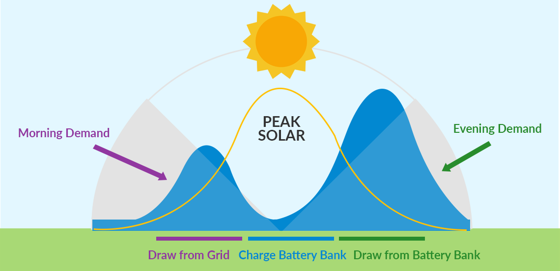 What Is A Solar Battery Letsgosolar Com