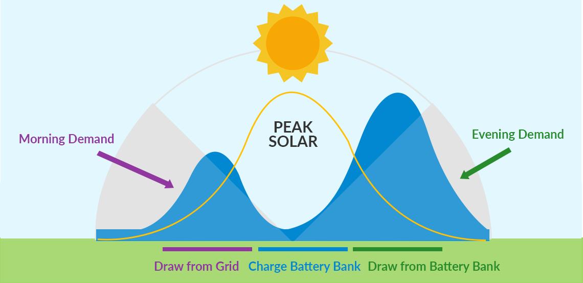 What Is A Solar Battery Letsgosolar Com